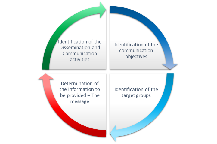 The Dissemination And Communication Strategy Defines A Consistent Approach  To Key Target Groups And Will Be Based On A Target Group Analysis With  Support Of ...