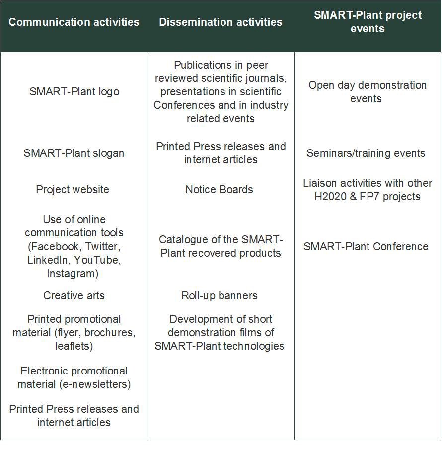 Elegant Table 2 2: Dissemination And Communication Activities Implemented In The  SMART Plant Project