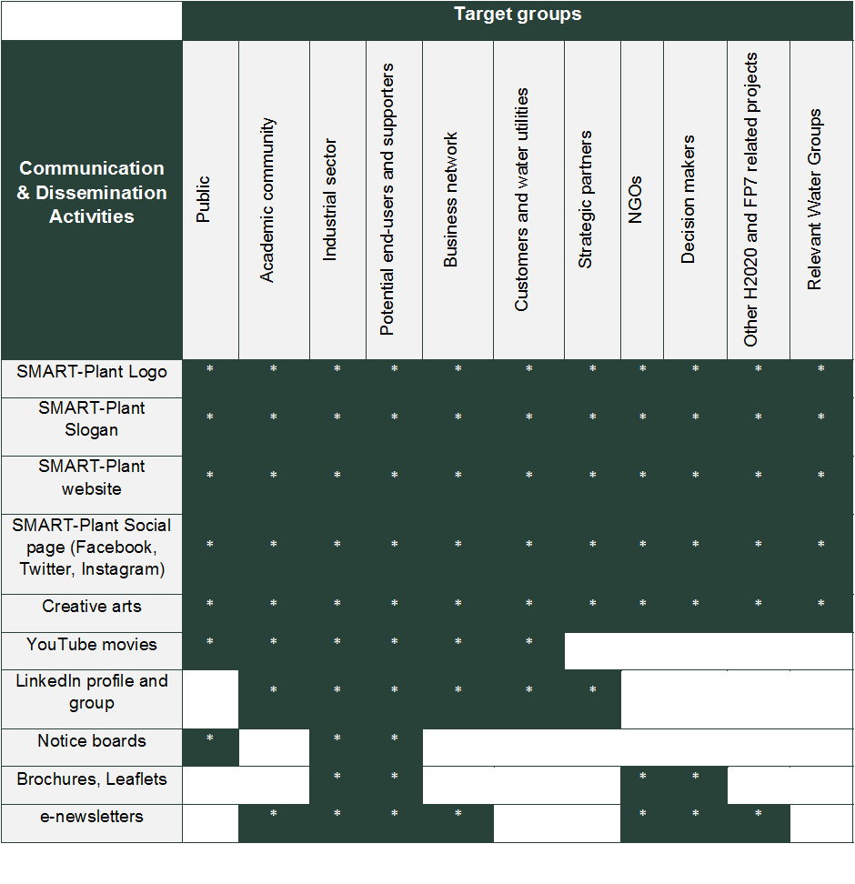Dissemination Communication Plan Process Flow Diagram For Business Analyst Table 2 3a Specifying Target Groups The Activities