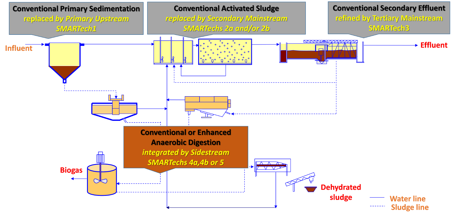 Cellulose recovery smart plant technology platform approach for integration in existing conventional wastewater treatment plants pooptronica Choice Image