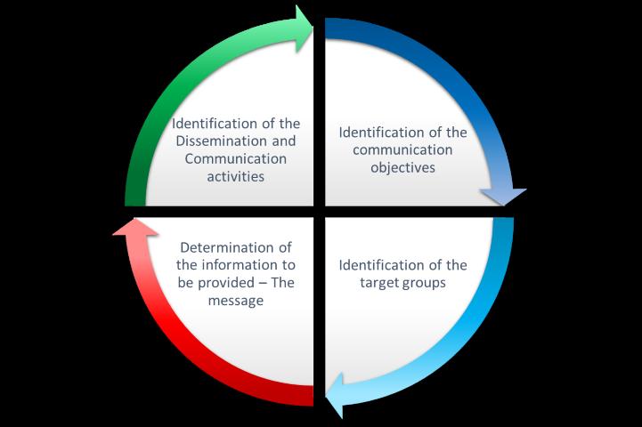 Dissemination & Communication Plan